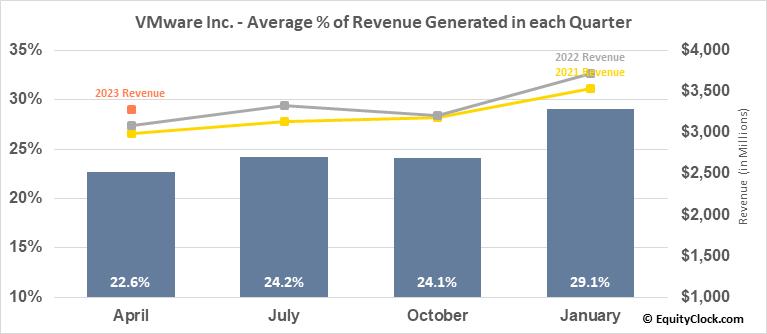 VMware Inc. (NYSE:VMW) Revenue Seasonality