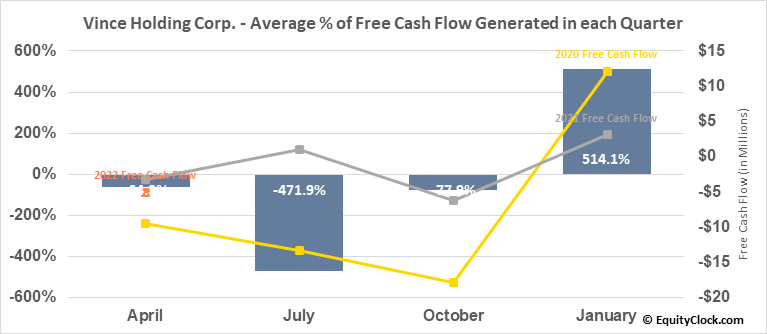 Vince Holding Corp. (NYSE:VNCE) Free Cash Flow Seasonality