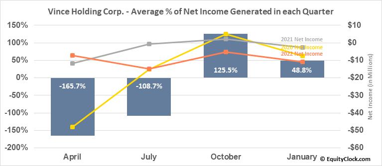 Vince Holding Corp. (NYSE:VNCE) Net Income Seasonality