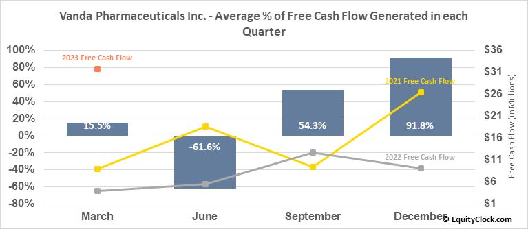 Vanda Pharmaceuticals Inc. (NASD:VNDA) Free Cash Flow Seasonality