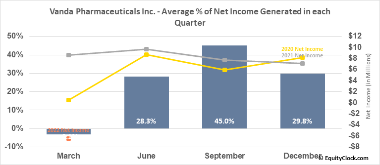 Vanda Pharmaceuticals Inc. (NASD:VNDA) Net Income Seasonality