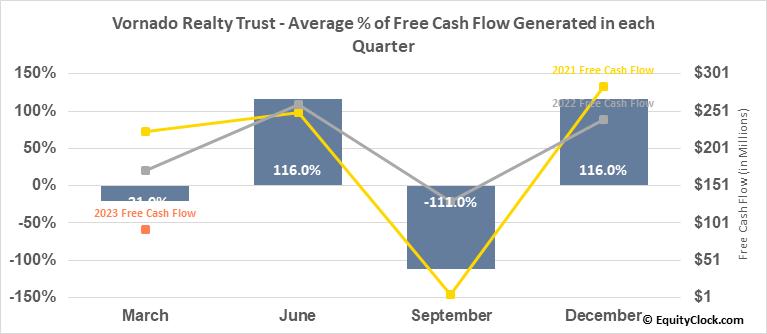 Vornado Realty Trust (NYSE:VNO) Free Cash Flow Seasonality