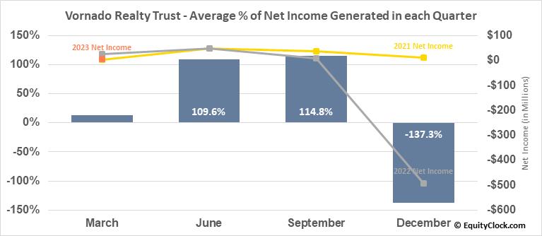 Vornado Realty Trust (NYSE:VNO) Net Income Seasonality