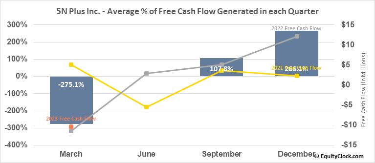 5N Plus Inc. (TSE:VNP.TO) Free Cash Flow Seasonality