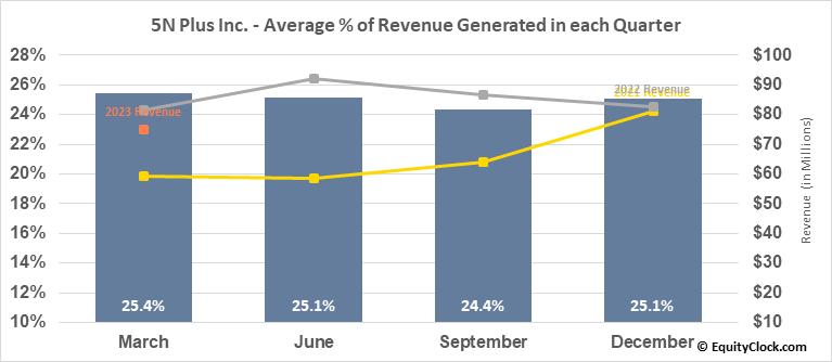 5N Plus Inc. (TSE:VNP.TO) Revenue Seasonality