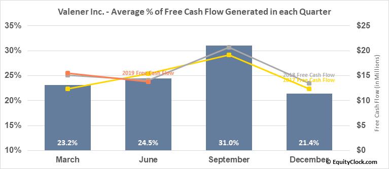 Valener Inc. (TSE:VNR.TO) Free Cash Flow Seasonality