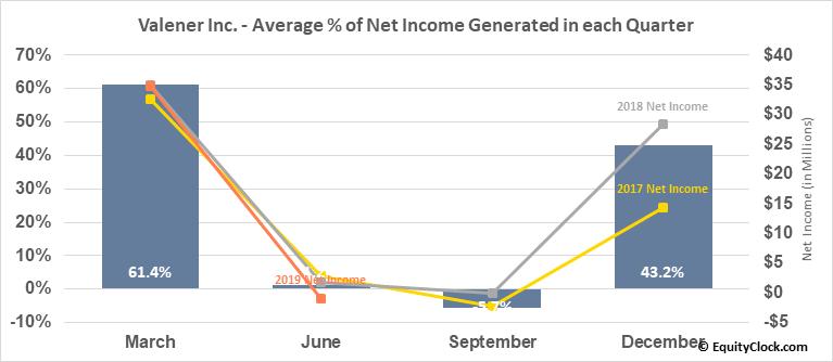 Valener Inc. (TSE:VNR.TO) Net Income Seasonality