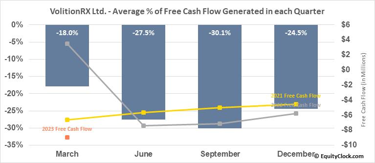 VolitionRX Ltd. (AMEX:VNRX) Free Cash Flow Seasonality