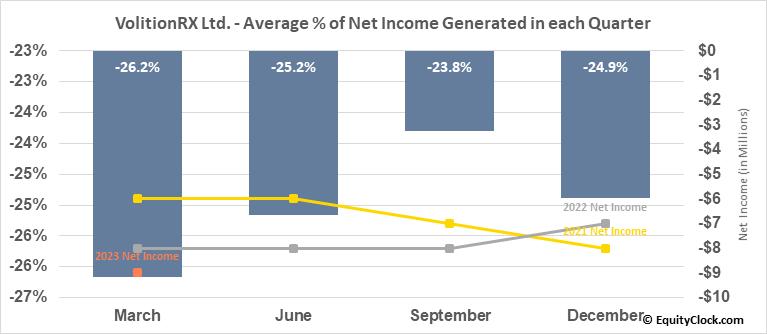 VolitionRX Ltd. (AMEX:VNRX) Net Income Seasonality