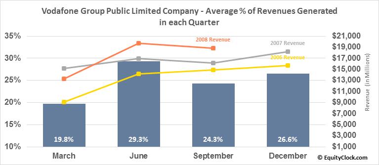Vodafone Group Public Limited Company (NASD:VOD) Revenue Seasonality
