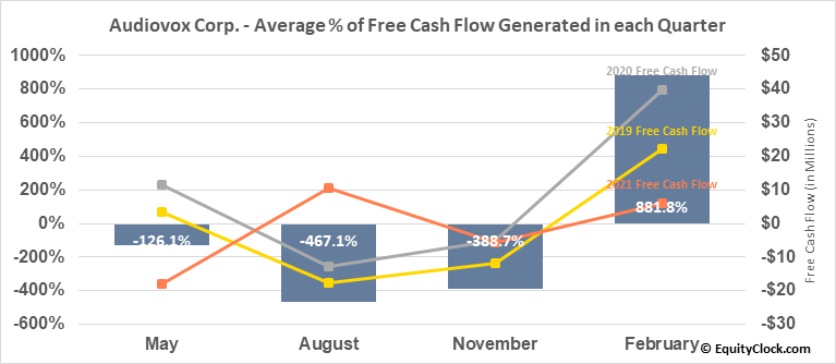 Audiovox Corp. (NASD:VOXX) Free Cash Flow Seasonality
