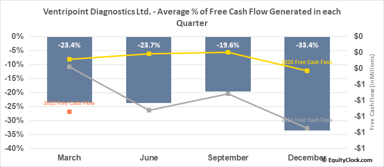 VentriPoint Diagnostics Ltd. (TSXV:VPT.V) Free Cash Flow Seasonality