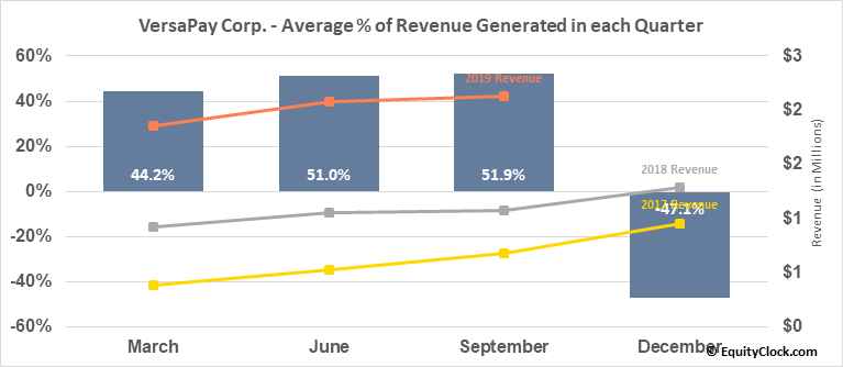VersaPay Corp. (TSXV:VPY.V) Revenue Seasonality