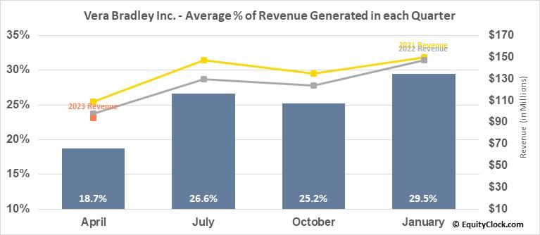 Vera Bradley Inc. (NASD:VRA) Revenue Seasonality