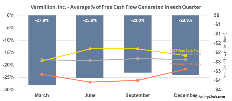 Vermillion, Inc. (NASD:VRML) Free Cash Flow Seasonality