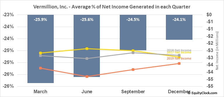 Vermillion, Inc. (NASD:VRML) Net Income Seasonality