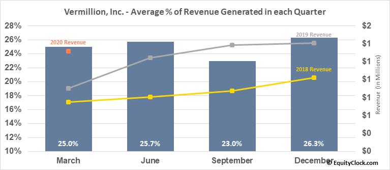 Vermillion, Inc. (NASD:VRML) Revenue Seasonality