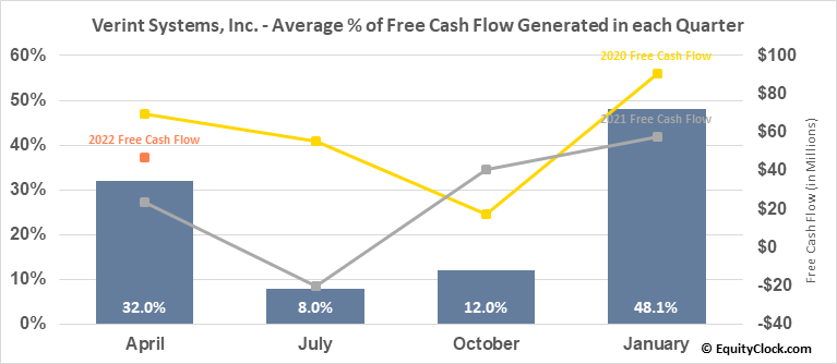 Verint Systems, Inc. (NASD:VRNT) Free Cash Flow Seasonality