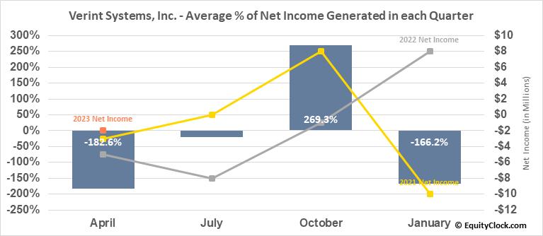 Verint Systems, Inc. (NASD:VRNT) Net Income Seasonality