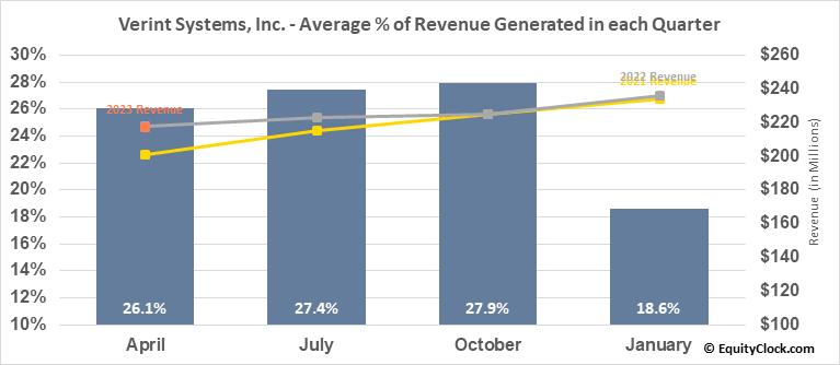 Verint Systems, Inc. (NASD:VRNT) Revenue Seasonality