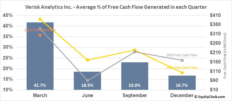 Verisk Analytics Inc. (NASD:VRSK) Free Cash Flow Seasonality