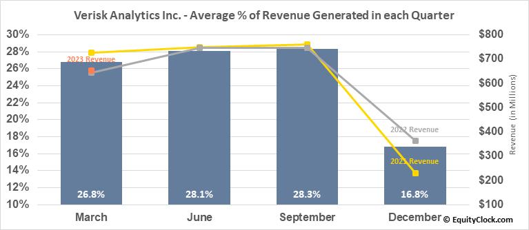 Verisk Analytics Inc. (NASD:VRSK) Revenue Seasonality