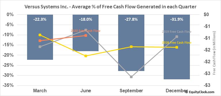 Versus Systems Inc. (OTCMKT:VRSSF) Free Cash Flow Seasonality