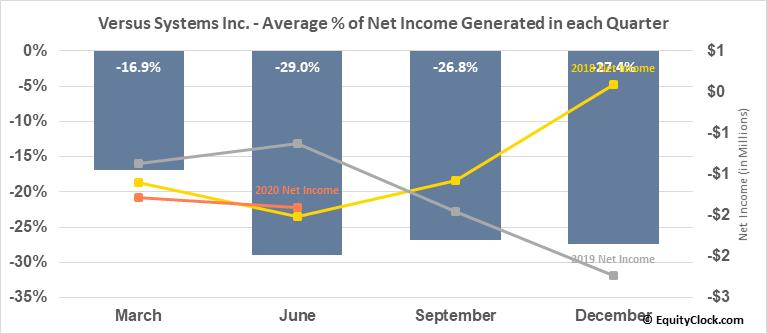 Versus Systems Inc. (OTCMKT:VRSSF) Net Income Seasonality