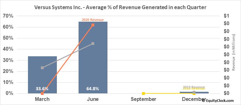 Versus Systems Inc. (OTCMKT:VRSSF) Revenue Seasonality