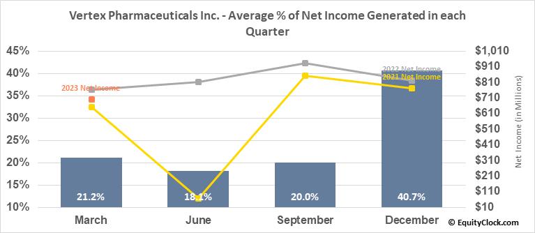 Vertex Pharmaceuticals Inc. (NASD:VRTX) Net Income Seasonality