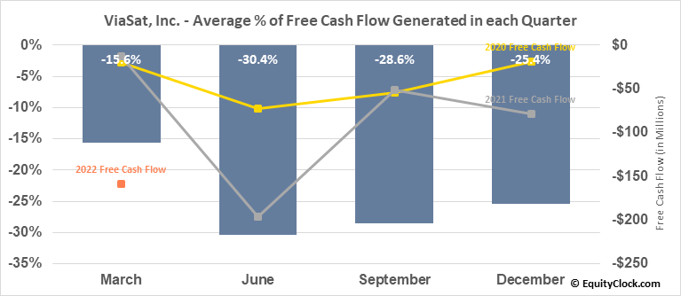 ViaSat, Inc. (NASD:VSAT) Free Cash Flow Seasonality