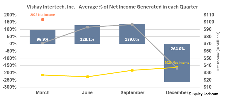 Vishay Intertech, Inc. (NYSE:VSH) Net Income Seasonality