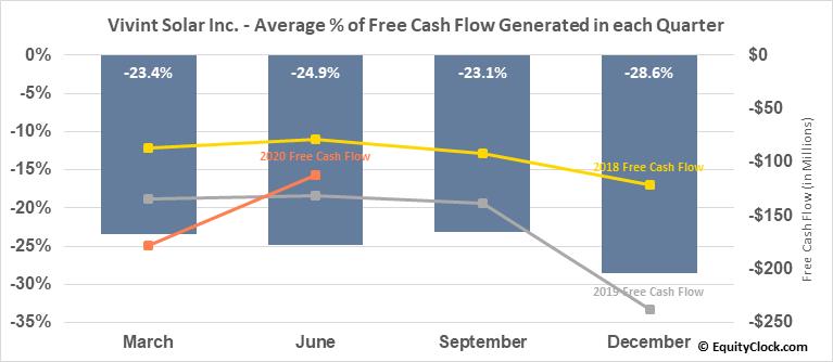 Vivint Solar Inc. (NYSE:VSLR) Free Cash Flow Seasonality