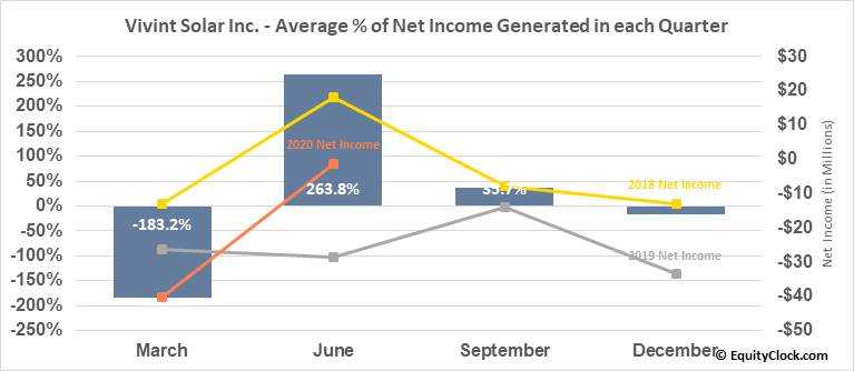 Vivint Solar Inc. (NYSE:VSLR) Net Income Seasonality