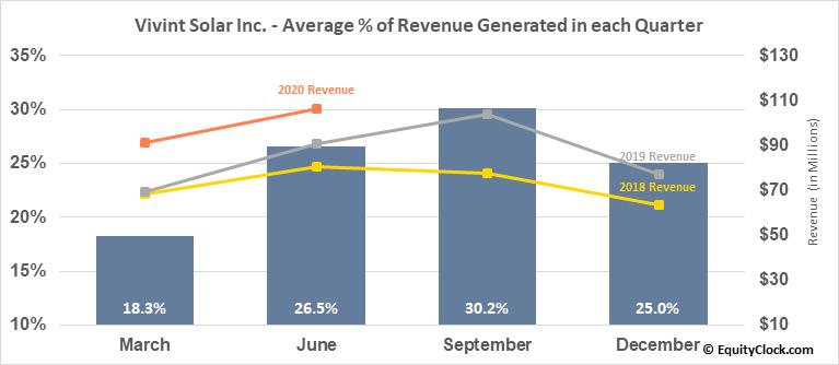 Vivint Solar Inc. (NYSE:VSLR) Revenue Seasonality