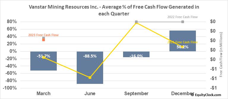 Vanstar Mining Resources Inc. (TSXV:VSR.V) Free Cash Flow Seasonality