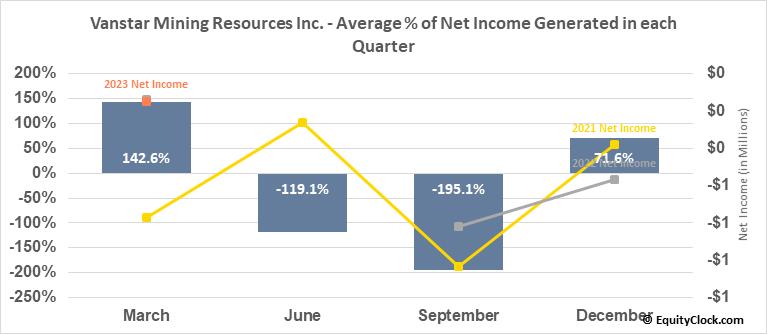 Vanstar Mining Resources Inc. (TSXV:VSR.V) Net Income Seasonality
