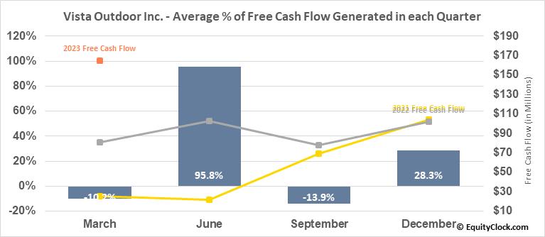 Vista Outdoor Inc. (NYSE:VSTO) Free Cash Flow Seasonality