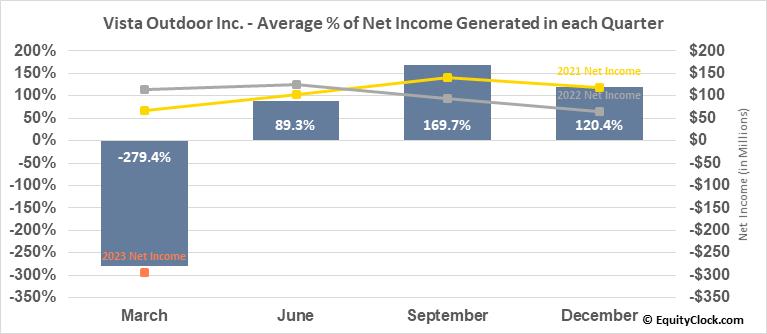 Vista Outdoor Inc. (NYSE:VSTO) Net Income Seasonality