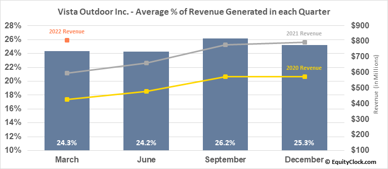 Vista Outdoor Inc. (NYSE:VSTO) Revenue Seasonality