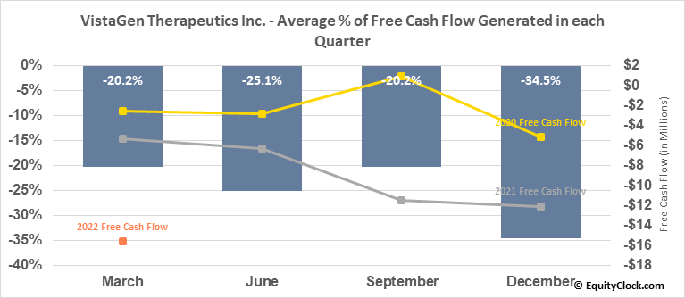 VistaGen Therapeutics Inc. (NASD:VTGN) Free Cash Flow Seasonality