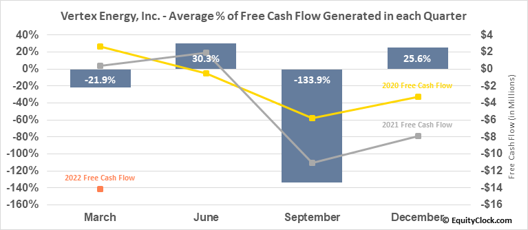 Vertex Energy, Inc. (NASD:VTNR) Free Cash Flow Seasonality