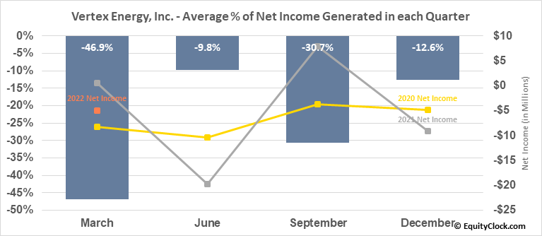 Vertex Energy, Inc. (NASD:VTNR) Net Income Seasonality
