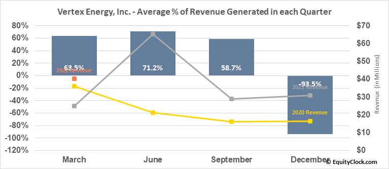 Vertex Energy, Inc. (NASD:VTNR) Revenue Seasonality