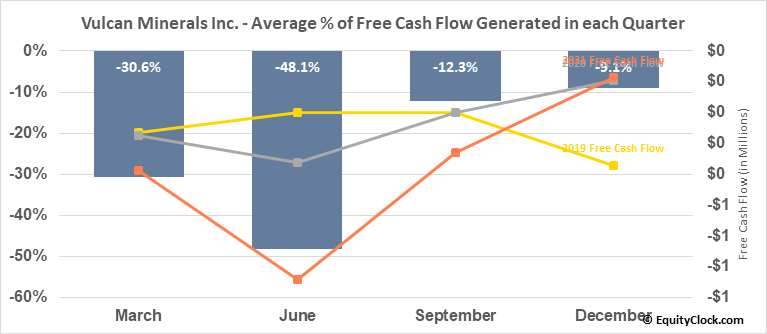 Vulcan Minerals Inc.  (VUL.V) Free Cash Flow Seasonality