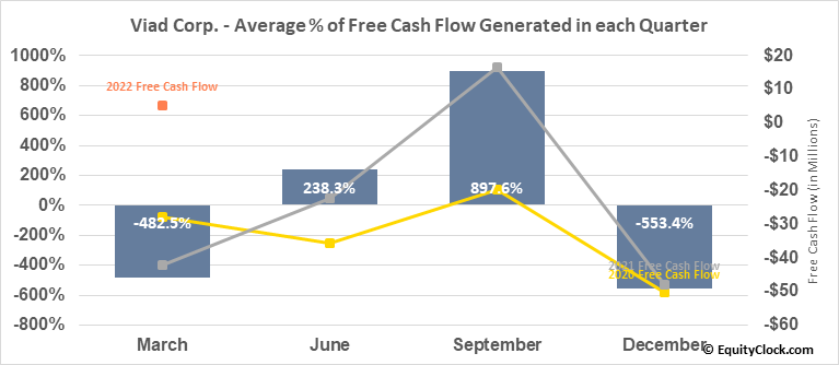 Viad Corp. (NYSE:VVI) Free Cash Flow Seasonality