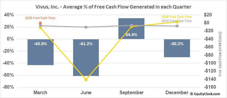 Vivus, Inc. (NASD:VVUS) Free Cash Flow Seasonality