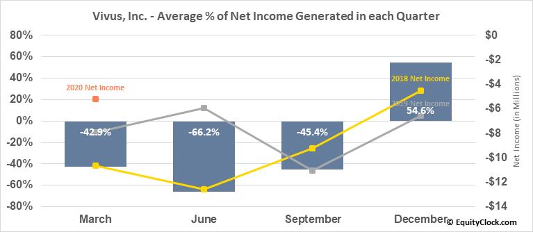 Vivus, Inc. (NASD:VVUS) Net Income Seasonality
