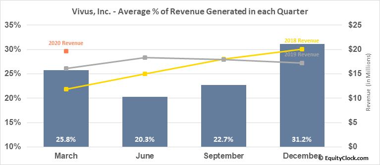 Vivus, Inc. (NASD:VVUS) Revenue Seasonality