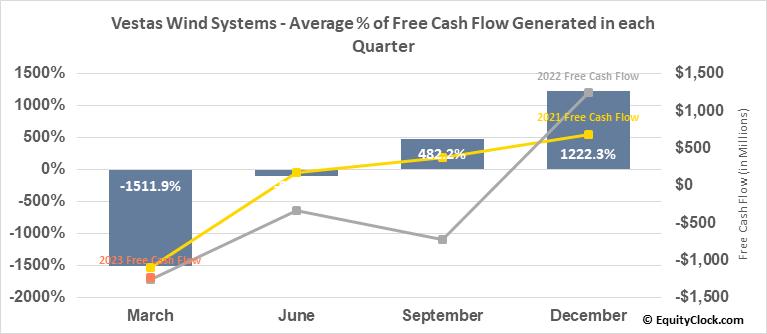 Vestas Wind Systems (OTCMKT:VWSYF) Free Cash Flow Seasonality